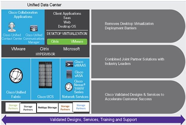 FlexPod Datacenter with Citrix XenDesktop/XenApp 7 15 and