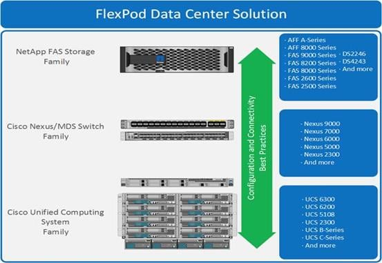 FlexPod Datacenter with Citrix XenDesktop/XenApp 7 15 and VMware