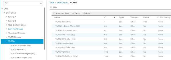 FlexPod Datacenter with Citrix XenDesktop/XenApp 7 15 and