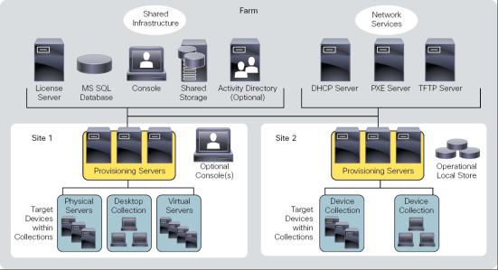 FlexPod Datacenter with Citrix XenDesktop/ XenApp 7 7 and VMware