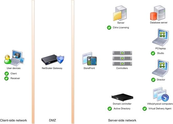 FlexPod Datacenter with Citrix XenDesktop/ XenApp 7 7 and