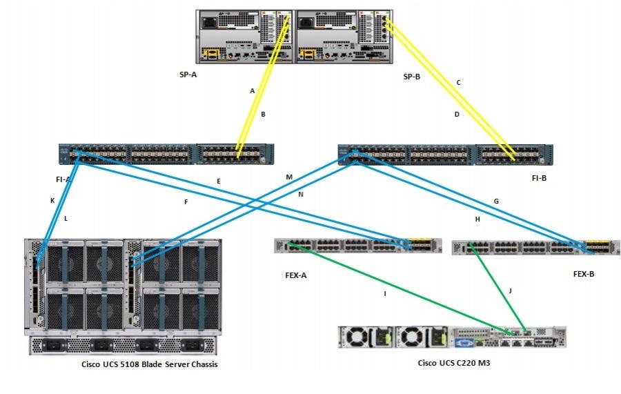 ciscosol_vspex_v100v125-016 Yellow Ethernet Cable Wiring Diagram on ethernet cable connection, ethernet cat5 diagram, ethernet cable color code standards, ethernet cable distributor, ethernet cable tutorial, ethernet cable arrangement, ethernet crossover cable, ethernet 568a, ethernet wall outlet cable box, ethernet cable connector, ethernet rj45 wiring-diagram, ethernet cable coil, ethernet cable data sheet, ethernet pins, ethernet cable chart, ethernet cable power, ethernet connection diagram, ethernet connector diagram, ethernet cable drawing, ethernet house wiring,