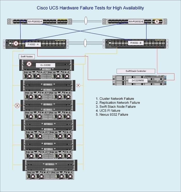 Cisco UCS S3260 Storage Server with SwiftStack Software Defined