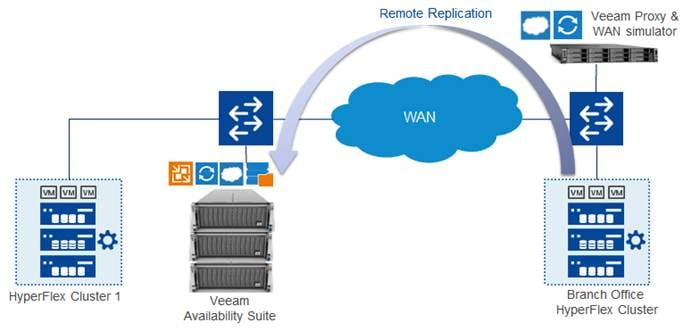 Description: Z:\Documents\Cisco US\Veeam\depGuide-Phase3\pics\Remote office - Branch Office Replication for Cisco HyperFlex.png