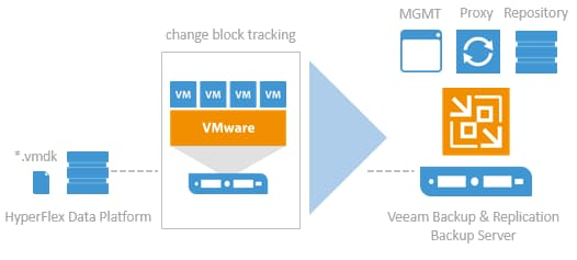 Cisco HyperFlex with Veeam Availability Suite for Multisite