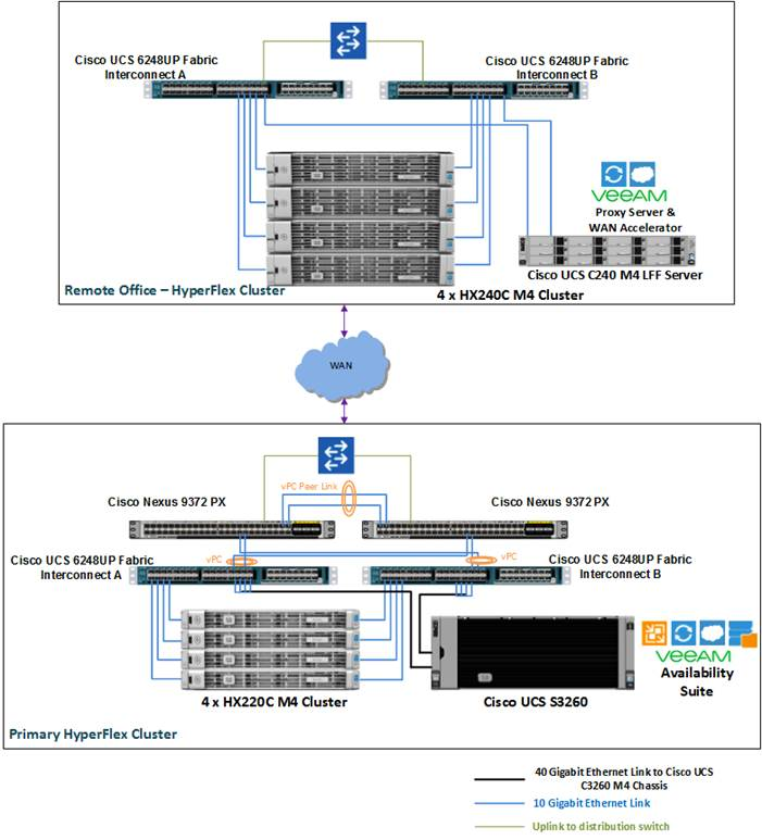 Description: Z:\Documents\Cisco US\Veeam\depGuide-Phase3\pics\Dep Archi Remote office - Branch Office Replication for Cisco HyperFlex.png