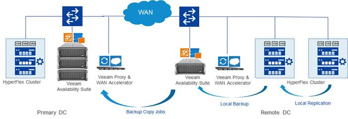 veeam backup and replication license key crack