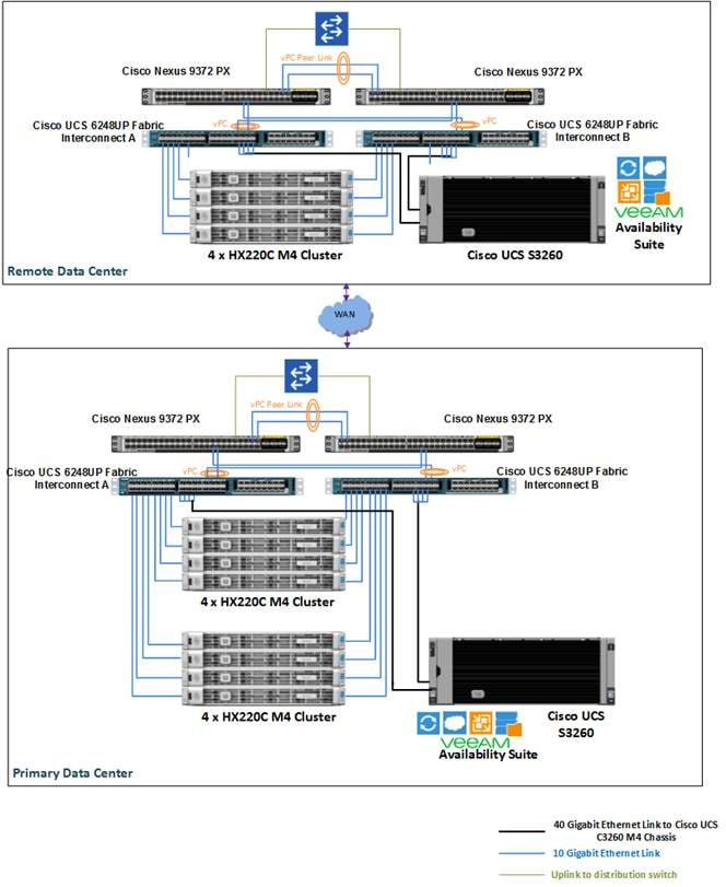 Description: Z:\Documents\Cisco US\Veeam\depGuide-Phase3\pics\Deployment Architecture Multi-site backup and replication for Cisco HyperFlex.png