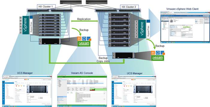 Description: Z:\Documents\Cisco US\Veeam\depGuide-Phase3\pics\Solution summary.png