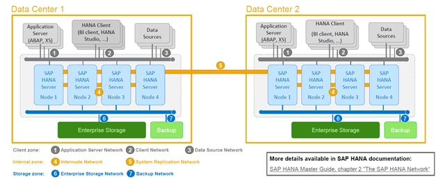 cisco ucs integrated infrastructure solutions for sap applications details