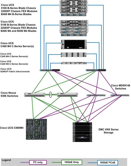 Cisco UCS Integrated Infrastructure Solutions for SAP