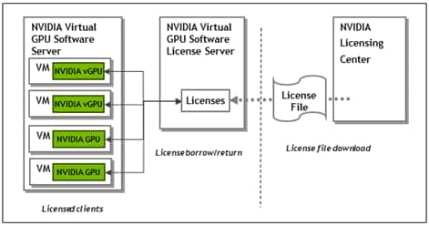 Description: Diagram showing how NVIDIA vGPU software license files are downloaded from the NVIDIA Software Licensing Center to the license server and how licensed clients borrow licenses from the server.