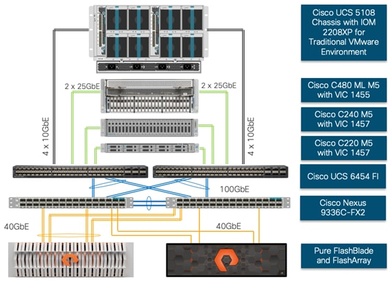 FlashStack® for AI: Powering the Data Pipeline - Cisco