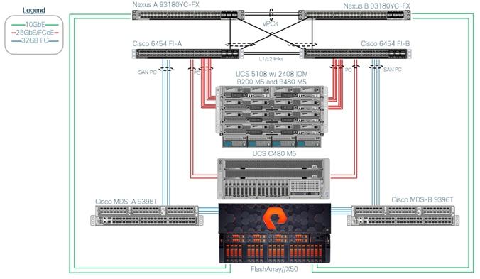 FlashStack for SAP HANA TDI Design Guide - Cisco