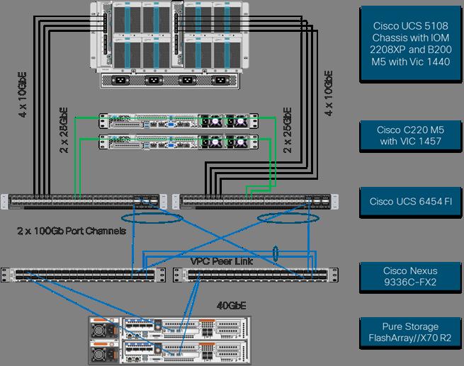 FlashStack Virtual Server Infrastructure with iSCSI Storage