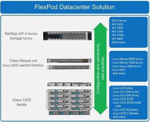 flexpod_datacenter_sap_netappaffa_design_3.jpg