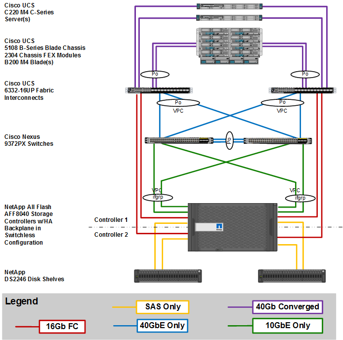 Flexpod datacenter with cisco ucs 6300 fabric interconnect for Vmware vsphere 6 architecture