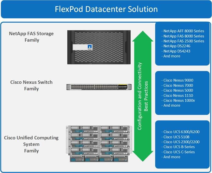 FlexPod Datacenter with Cisco UCS 6300 Fabric Interconnect and ...
