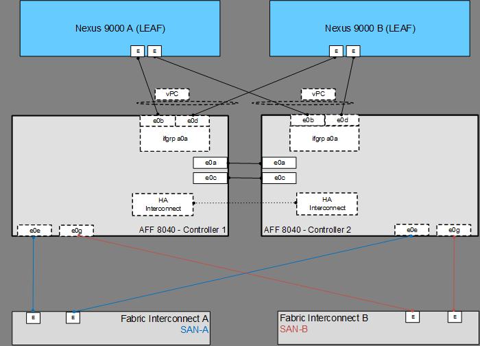 flexpod datacenter cisco aci and vmware vsphere 6 0 u1 design cisco