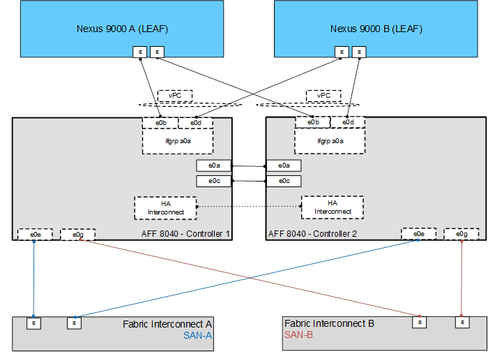 flexpod datacenter aci and vmware vsphere u design cisco