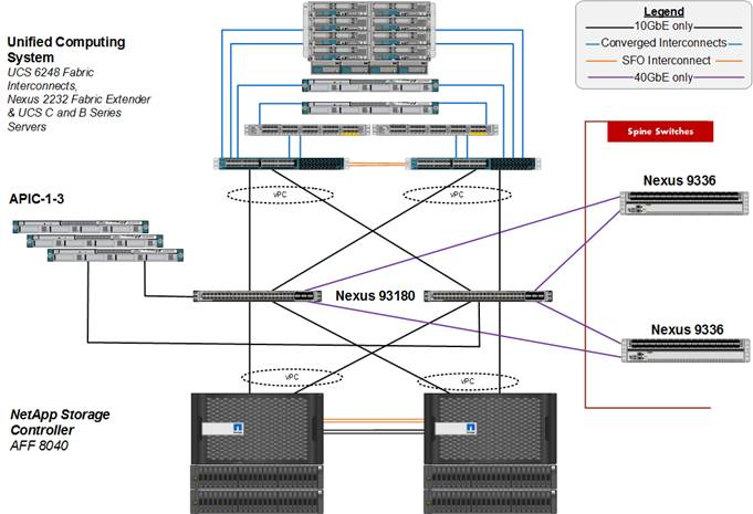 flexpod datacenter cisco aci and vmware vsphere 6 0 u1 design fabric