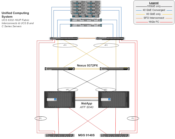 FlexPod Datacenter with VMware vSphere 6 0 and Fibre Channel - Cisco