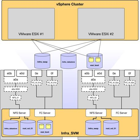 Description: ../Documents/Vikings_3/vSphere_Setup.png