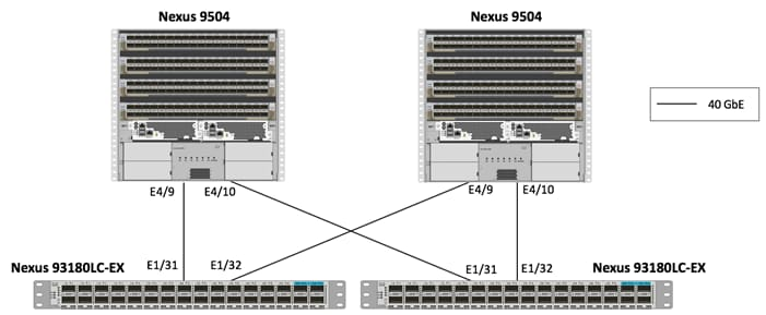 FlexPod Datacenter with Cisco ACI Multi-Pod with NetApp