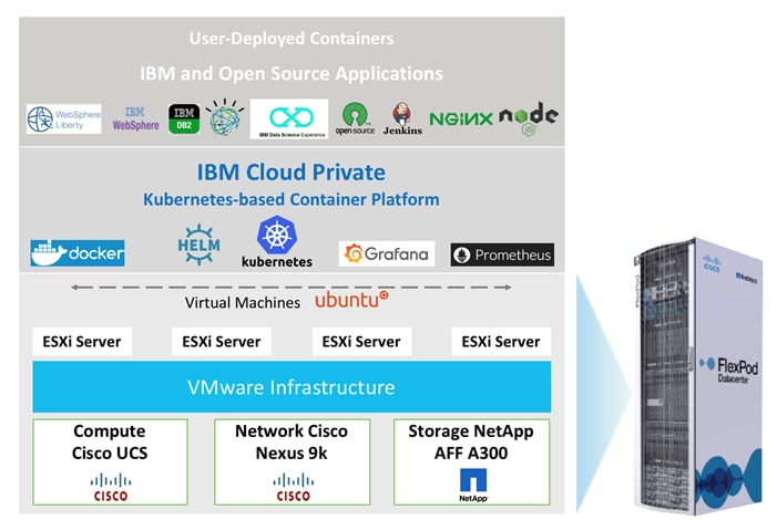 FlexPod Datacenter with IBM Cloud Private - Cisco