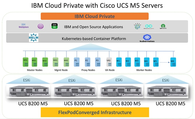 FlexPod Datacenter with IBM Cloud Private - Cisco