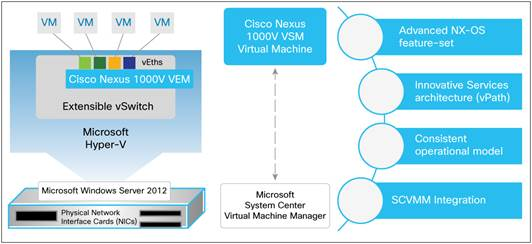 http://www.cisco.com/c/dam/en/us/products/collateral/switches/nexus-1000v-switch-microsoft-hyper-v/data_sheet_c78-727679.doc/_jcr_content/renditions/data_sheet_c78-727679_0.jpg