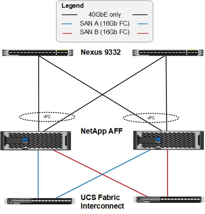 FlexPod Datacenter with Cisco ACI 3 0 and Microsoft Hyper-V