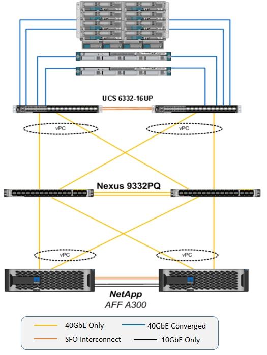 Flexpod Datacenter With Microsoft Hyper V Windows Server