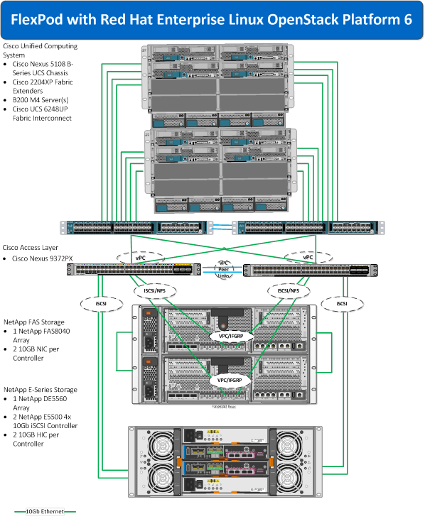 FlexPod Datacenter with Red Hat Enterprise Linux OpenStack