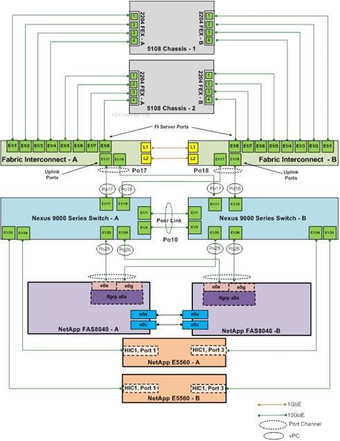 FlexPod Datacenter with Red Hat Enterprise Linux OpenStack Platform