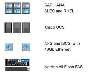 FlexPod Datacenter for SAP Solution with Cisco ACI on Cisco UCS M5