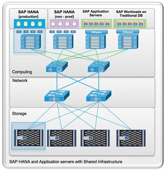 FlexPod Datacenter for SAP Solution with Cisco ACI on Cisco UCS M5