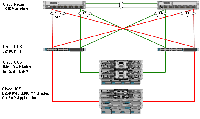 Flexpod Datacenter For Sap Solution With Cisco Nexus 9000 Series. Cisco Ucs Server Con Uration. Wiring. Magic Switch Wiring Diagram Cr4c At Scoala.co