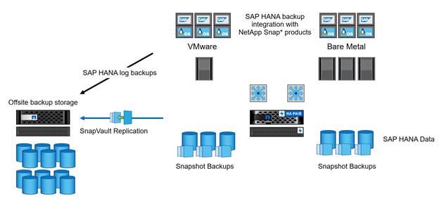 FlexPod Datacenter for SAP Solution with Cisco Nexus 9000 Series