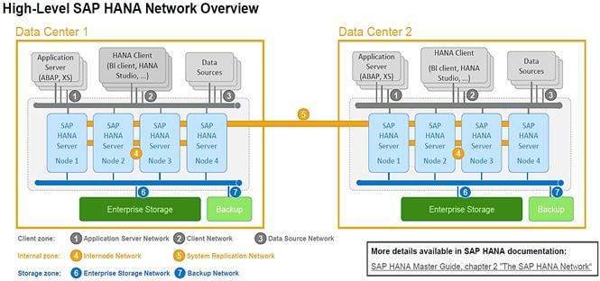 FlexPod Datacenter for SAP Solution with IP-Based Storage