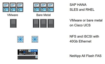 FlexPod Datacenter for SAP Solution with IP-Based Storage using