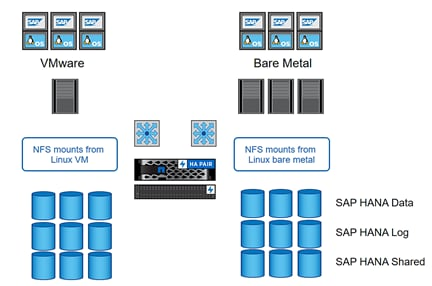 FlexPod Datacenter for SAP Solution with IP-Based Storage