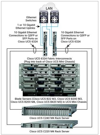 FlexPod with Cisco UCS Mini Design Guide Cisco