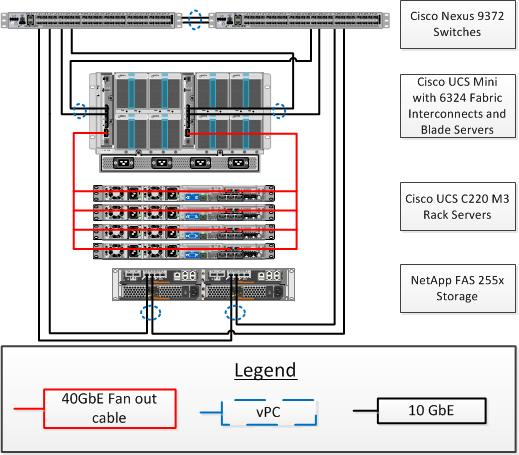 FlexPod Data Center with Cisco UCS Mini and VMware vSphere