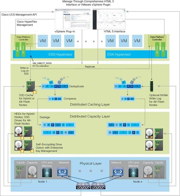 Cisco HyperFlex M5 All-Flash Hyperconverged System with up to 600