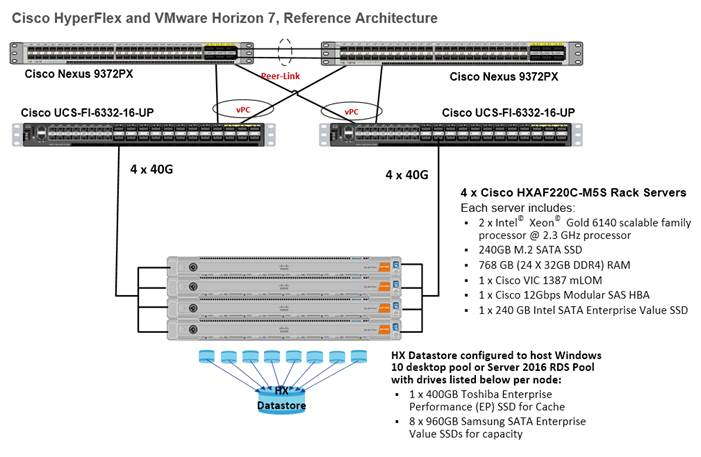 Cisco HyperFlex M5 All-Flash Hyperconverged System with up
