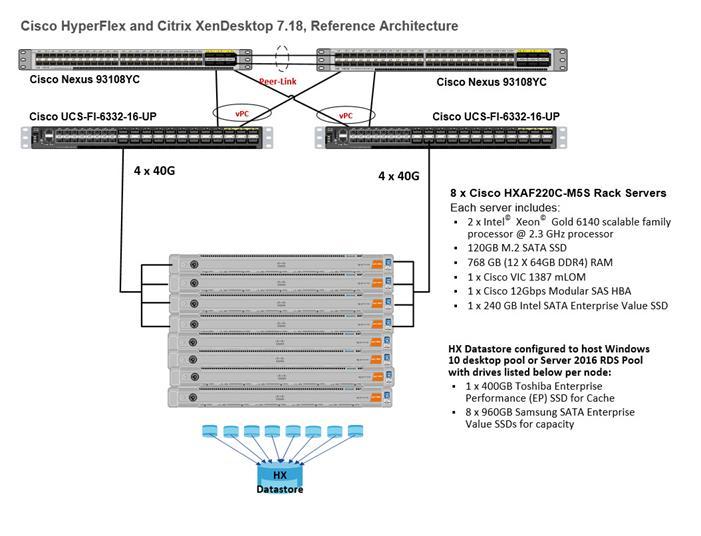 Cisco HyperFlex M5 All-Flash Hyperconverged System with