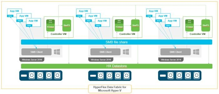 Cisco HyperFlex M5 All-Flash Hyperconverged System with Hyper-V 2016