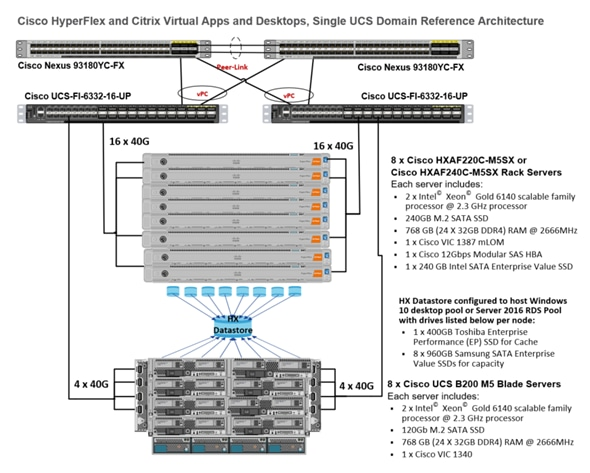 Cisco All-Flash HyperFlex 3 5 Hyperconverged System with up