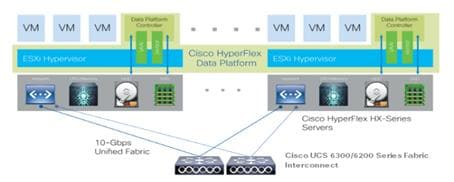 Cisco All-Flash HyperFlex 3 5 Hyperconverged System with up to 2000